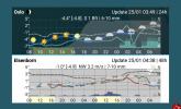دقیق ترین برنامه هواشناسی با اپلیکیشن Meteogram Pro Weather Forecast